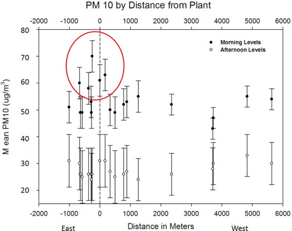 Understanding intra-neighborhood patterns in PM 2 5 and PM 10 using