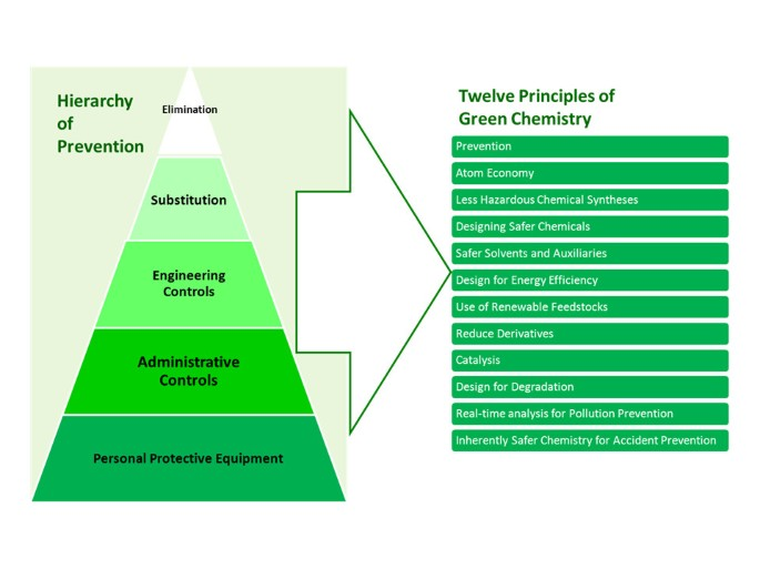 Occupational safety and health, green chemistry, and sustainability
