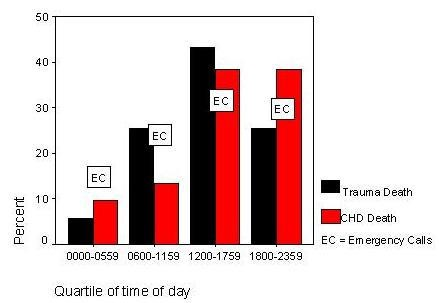Firefighters and on-duty deaths from coronary heart disease: a case