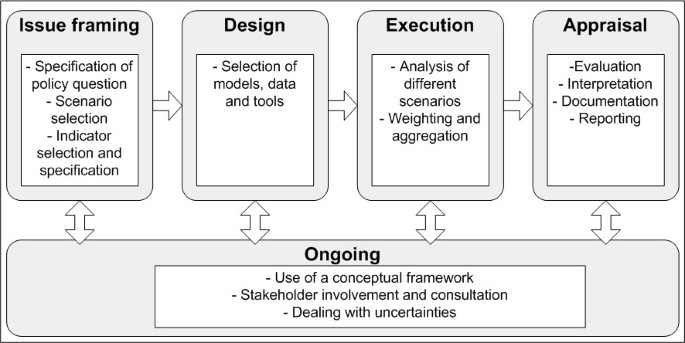 The use of expert elicitation in environmental health impact ...