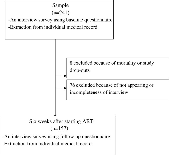 Adherence to antiretroviral therapy (ART) during the early months of