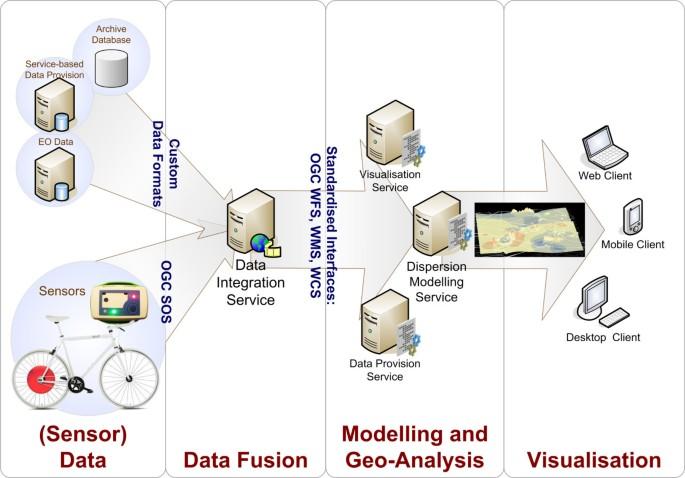 Crowdsourcing, citizen sensing and sensor web technologies