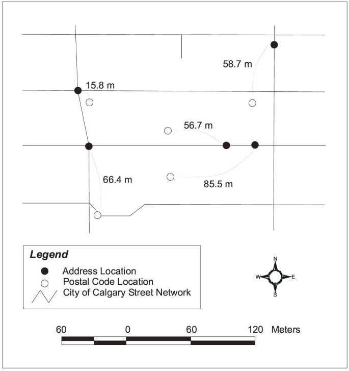 Accuracy of city postal code coordinates as a proxy for