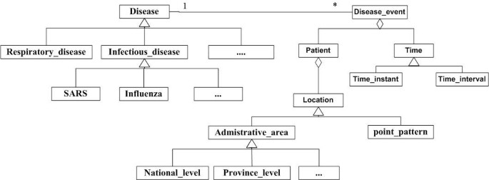 Online GIS services for mapping and sharing disease information