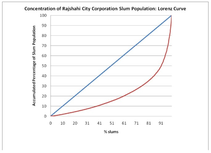 The 2005 census and mapping of slums in Bangladesh: design