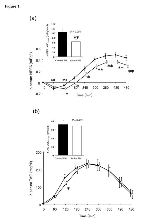 Lactobacillus gasseri SBT2055 reduces postprandial and fasting serum