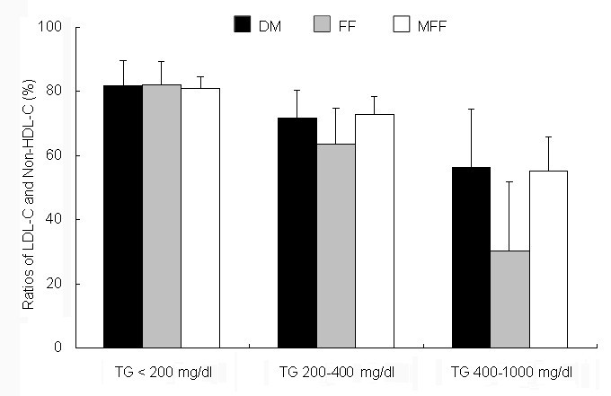 A Modified Formula For Calculating Low Density Lipoprotein