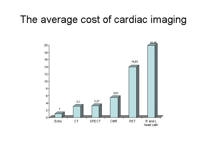 Economic and biological costs of cardiac imaging