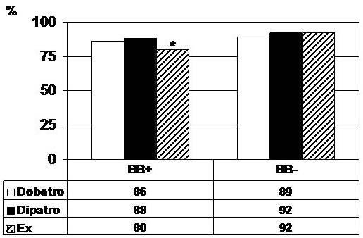 Comparison of exercise, dobutamine-atropine and dipyridamole
