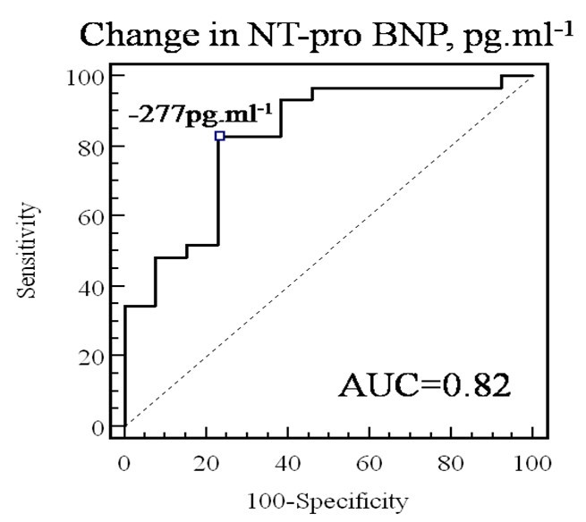 Usefulness of NT-pro BNP monitoring to identify
