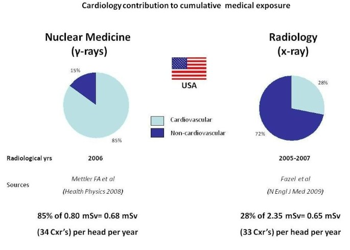 The Radiation Issue in Cardiology: the time for action is