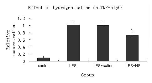 Anti-inflammation effects of hydrogen saline in LPS activated
