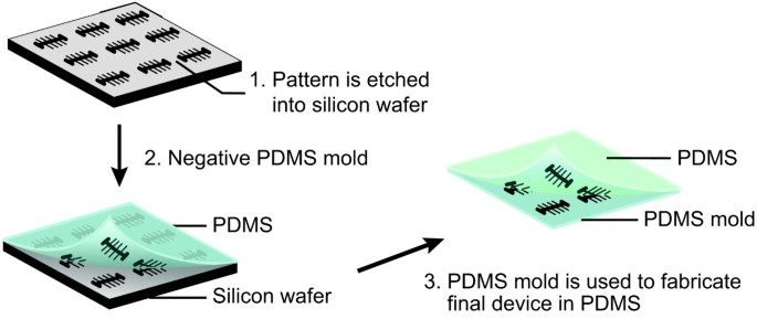 Electron beam fabrication of a microfluidic device for