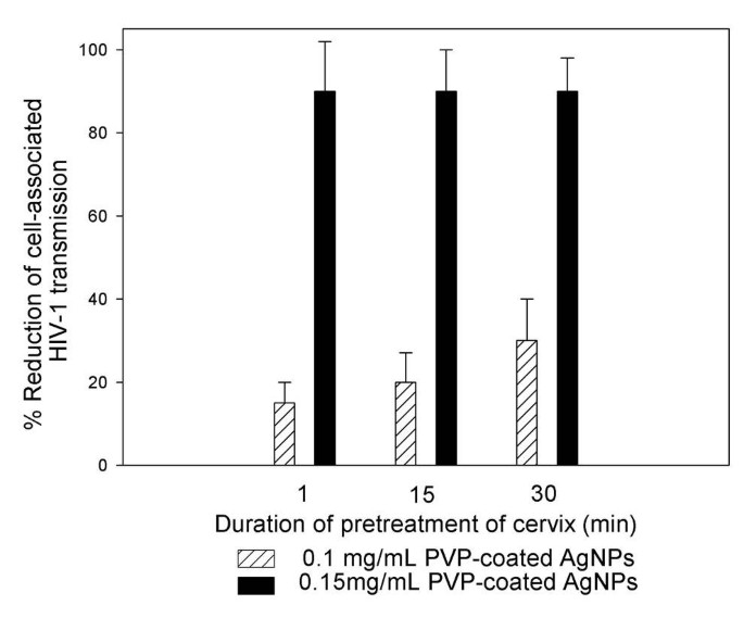 PVP-coated silver nanoparticles block the transmission of cell ...