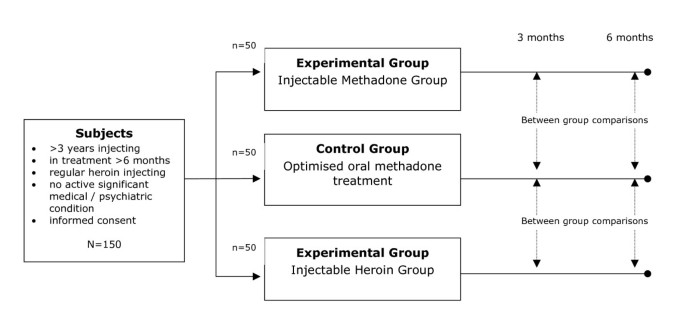 Methodology for the Randomised Injecting Opioid Treatment Trial