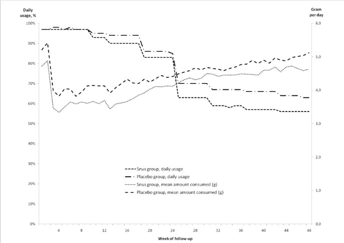 Randomized, placebo-controlled, double-blind trial of