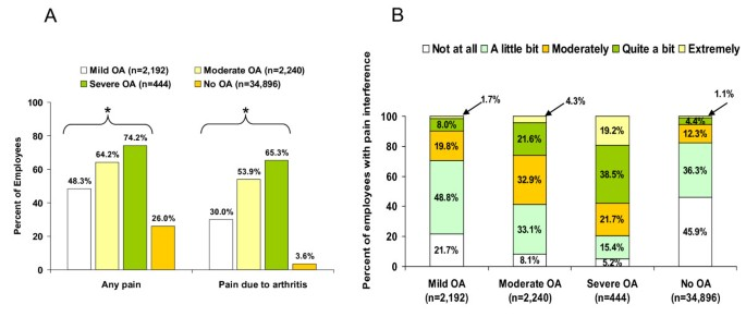 Impact of self-rated osteoarthritis severity in an employed