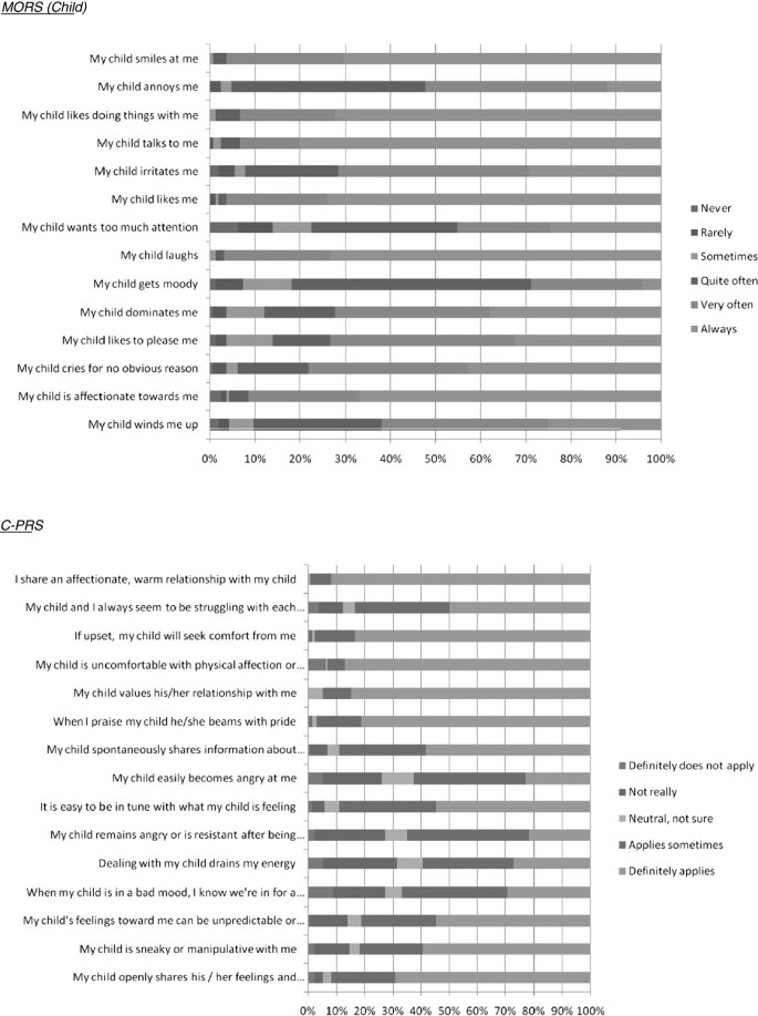 Validation of the mothers object relations scales in 2–4 year old
