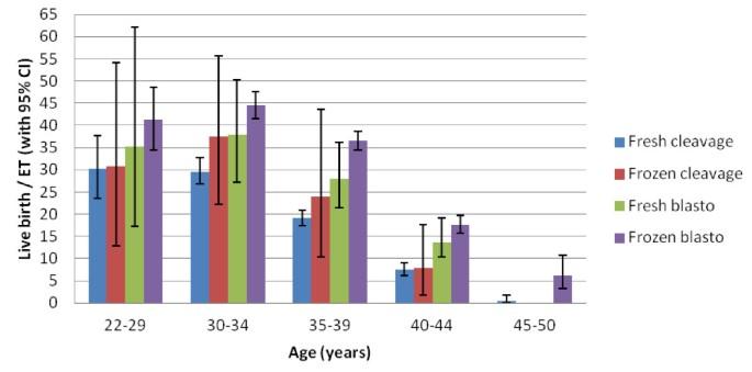 Blastocyst Transfer Success Rates Over 40