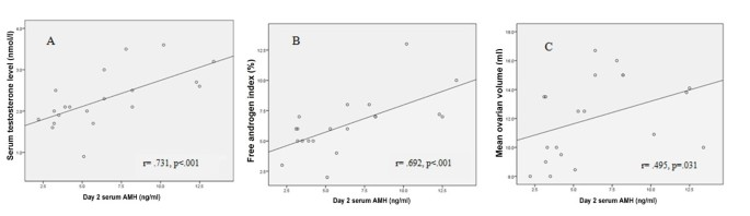 The influence of circulating anti-Müllerian hormone on