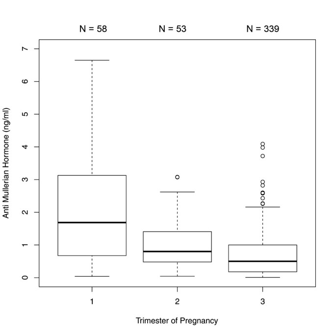 Anti-Mullerian-hormone levels during pregnancy and