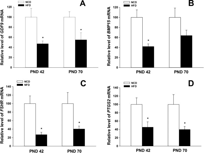 High-fat diet decreases the expression of Kiss1 mRNA and