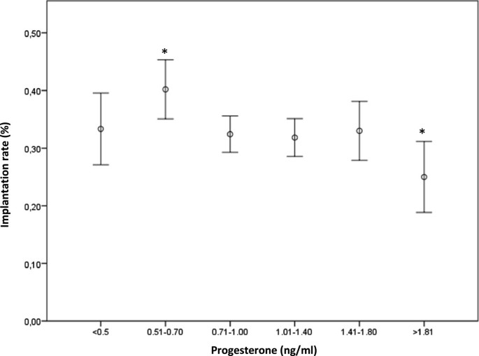 High progesterone levels in women with high ovarian response