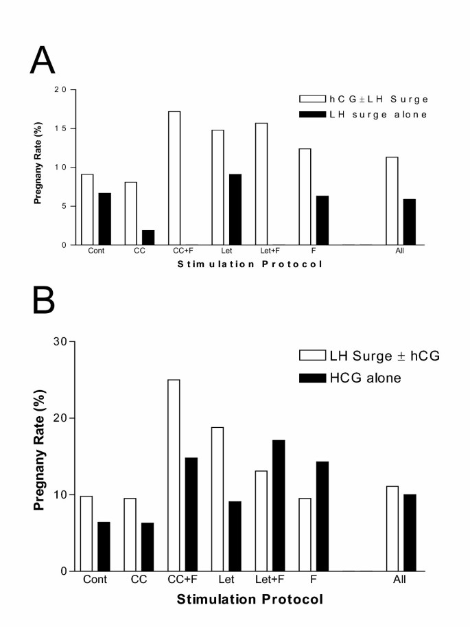 Human chorionic gonadotropin administration is associated with high