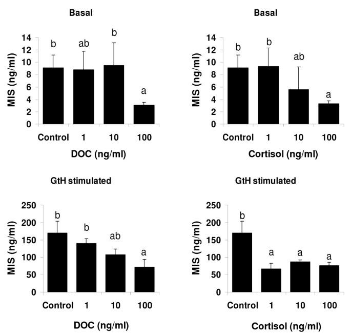 Plasma 11-deoxycorticosterone (DOC) and mineralocorticoid