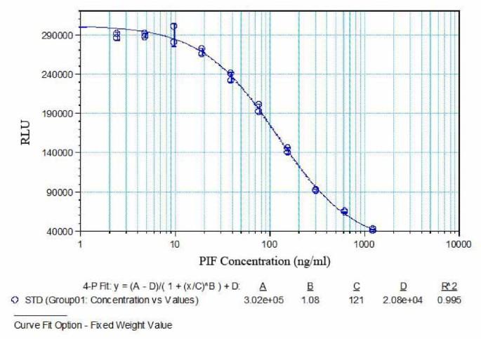 PreImplantation Factor (PIF) correlates with early mammalian embryo