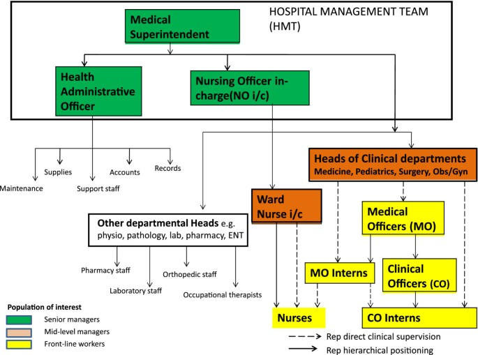 Service delivery in Kenyan district hospitals – what can we learn