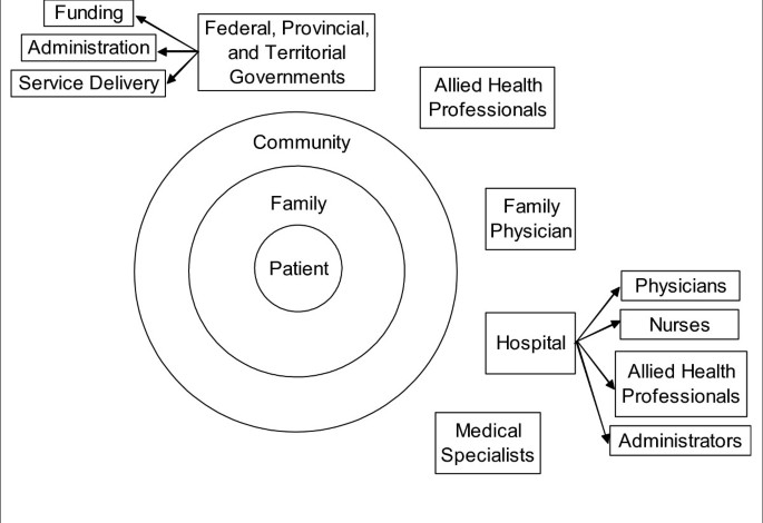 The importance of human resources management in health care