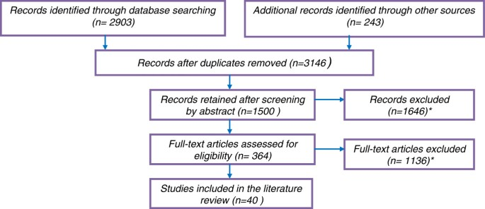From efficacy to equity: Literature review of decision criteria for