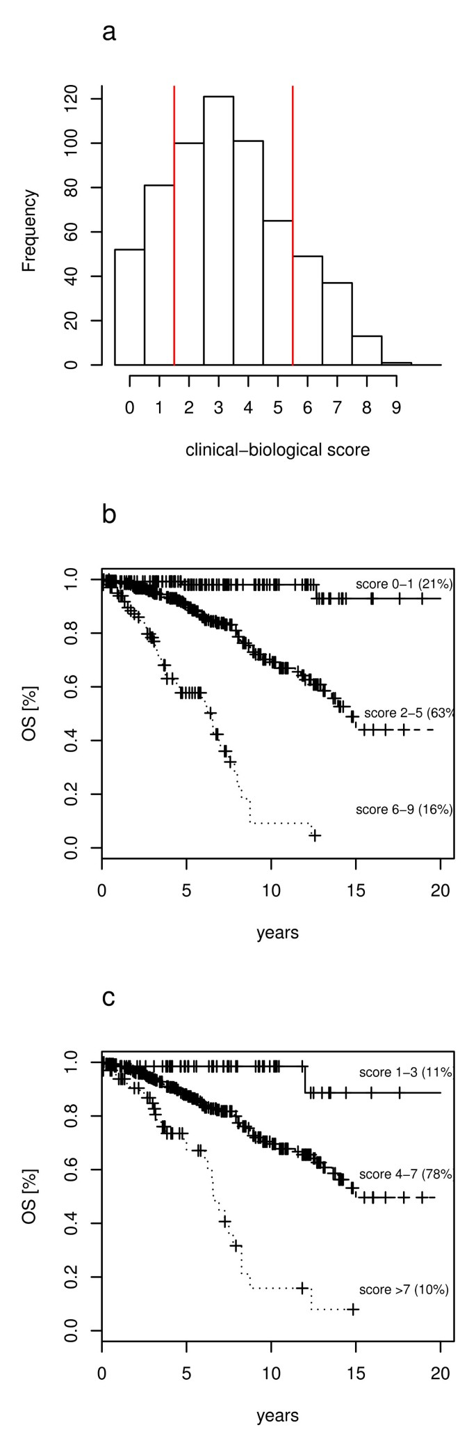IGHV gene mutational status and 17p deletion are independent
