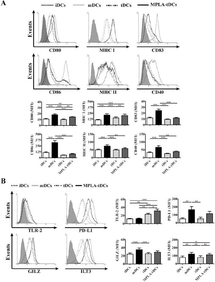 A short protocol using dexamethasone and monophosphoryl