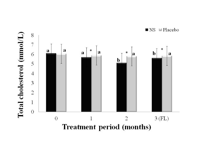 A randomised controlled trial on hypolipidemic effects of