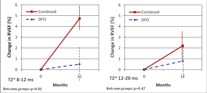 Effects of combined deferiprone with deferoxamine on right