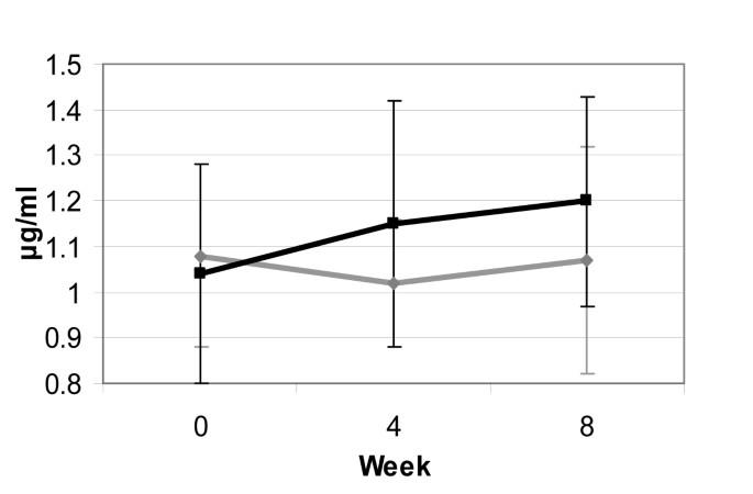 Effects of Zinc Magnesium Aspartate (ZMA) Supplementation on