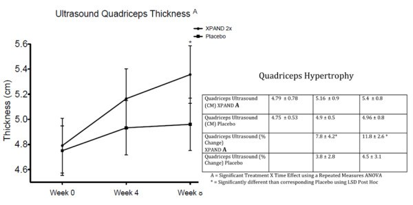 Effects of 8 weeks of Xpand® 2X pre workout supplementation