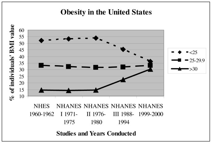 Twin Study Raises Doubts About The Research Digest >> Obesity Prevalence Theories Medical Consequences Management And