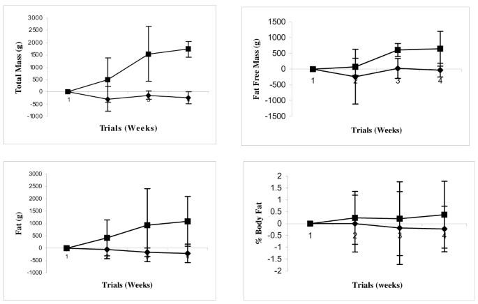 Effects of Coleus Forskohlii Supplementation on Body Composition ...