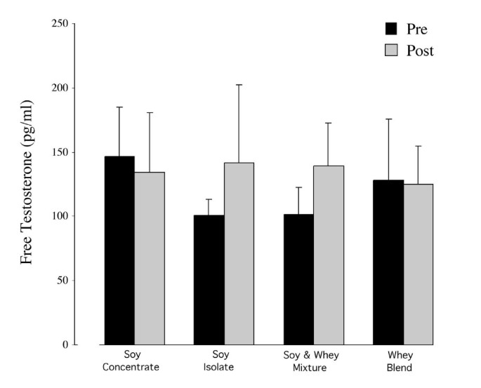 Effect of protein source and resistance training on body