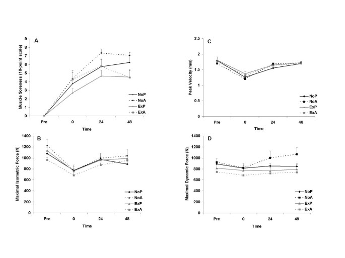 Prior exercise and antioxidant supplementation: effect on