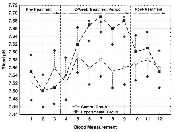 Acid-base balance and hydration status following consumption of