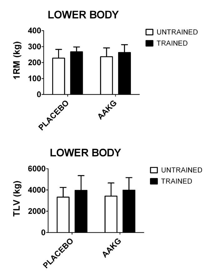 Acute L-arginine alpha ketoglutarate supplementation fails