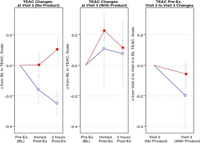 Influence of methylsulfonylmethane on markers of exercise