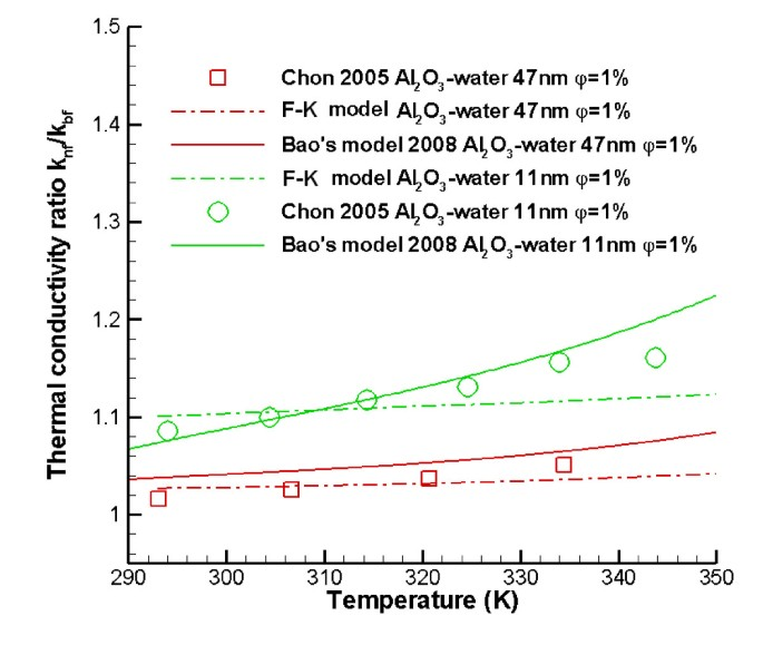 Experimental and theoretical studies of nanofluid thermal