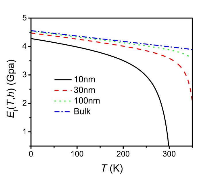 Temperature- and thickness-dependent elastic moduli of