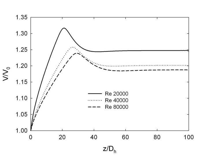 Enhancement of heat transfer and entropy generation analysis of