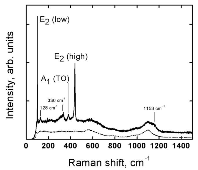 Photoluminescence of spray pyrolysis deposited ZnO nanorods